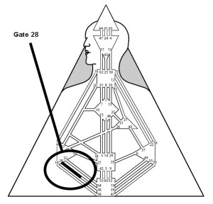 Figure 78 - Gate 28